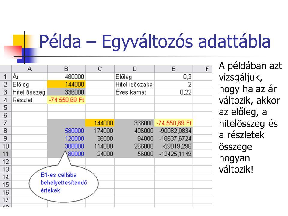 Példa – Egyváltozós adattábla