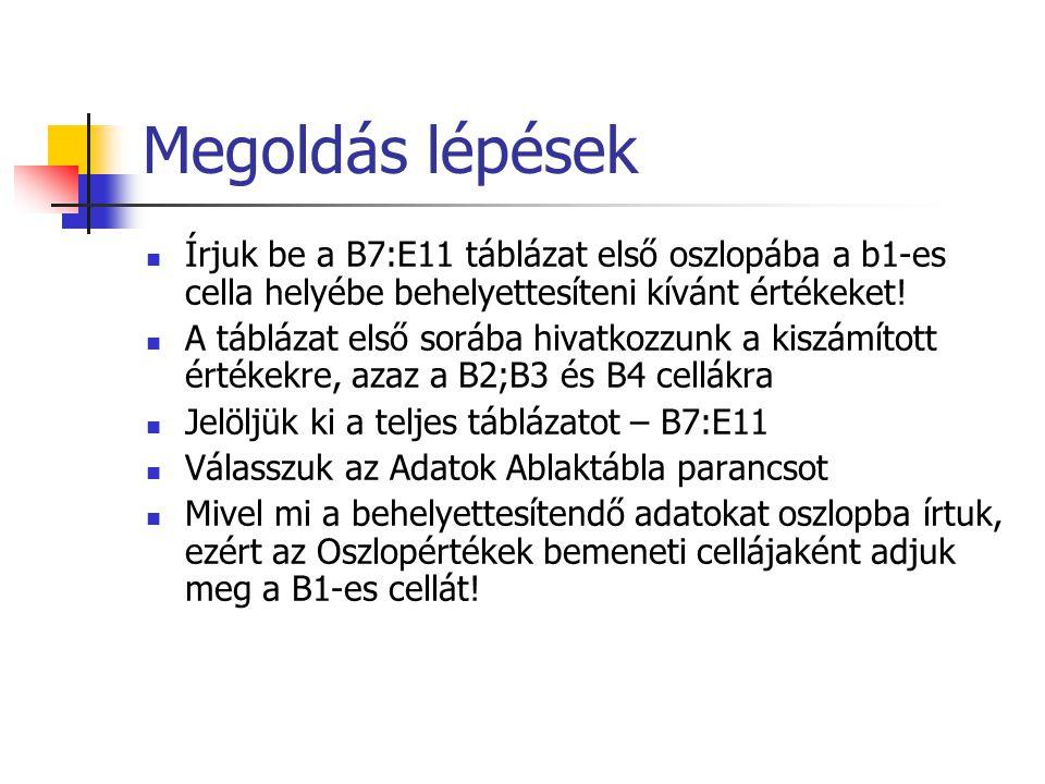 Megoldás lépések Írjuk be a B7:E11 táblázat első oszlopába a b1-es cella helyébe behelyettesíteni kívánt értékeket!