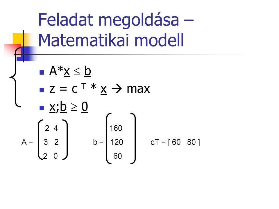 Feladat megoldása – Matematikai modell