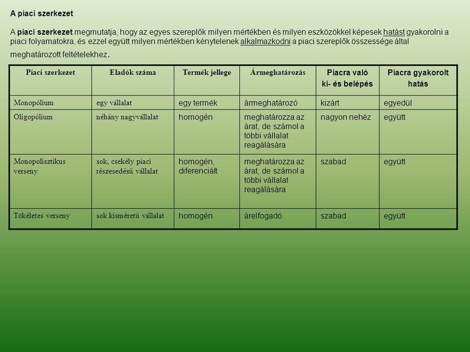 A piaci szerkezet