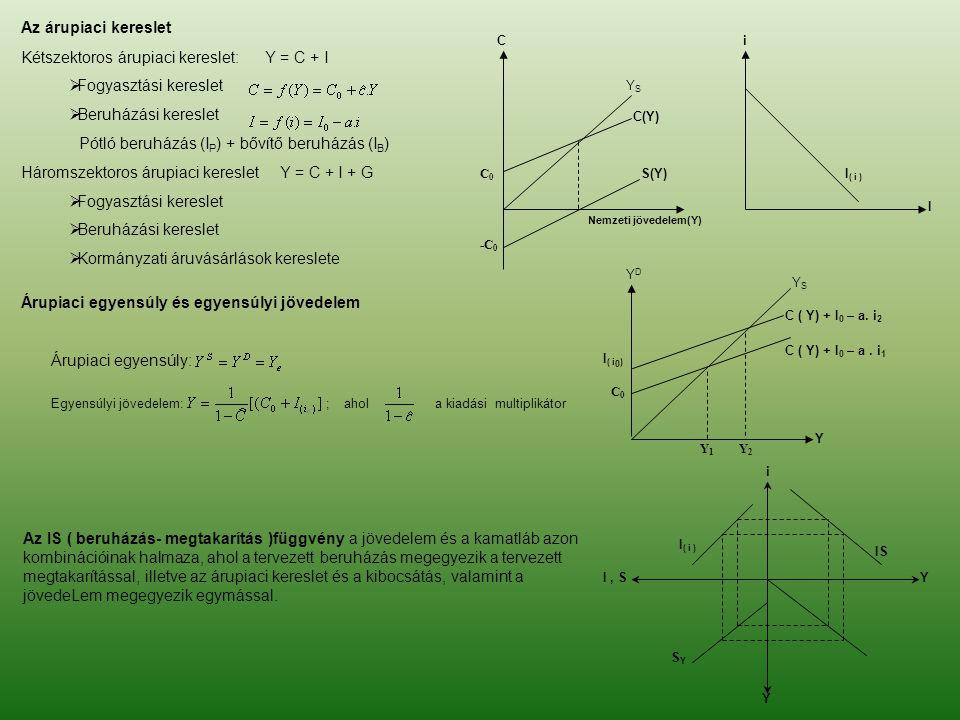 Kétszektoros árupiaci kereslet: Y = C + I Fogyasztási kereslet