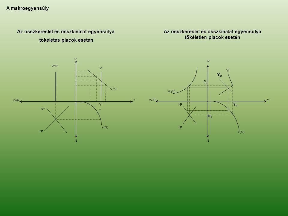 Az összkereslet és összkínálat egyensúlya tökéletes piacok esetén