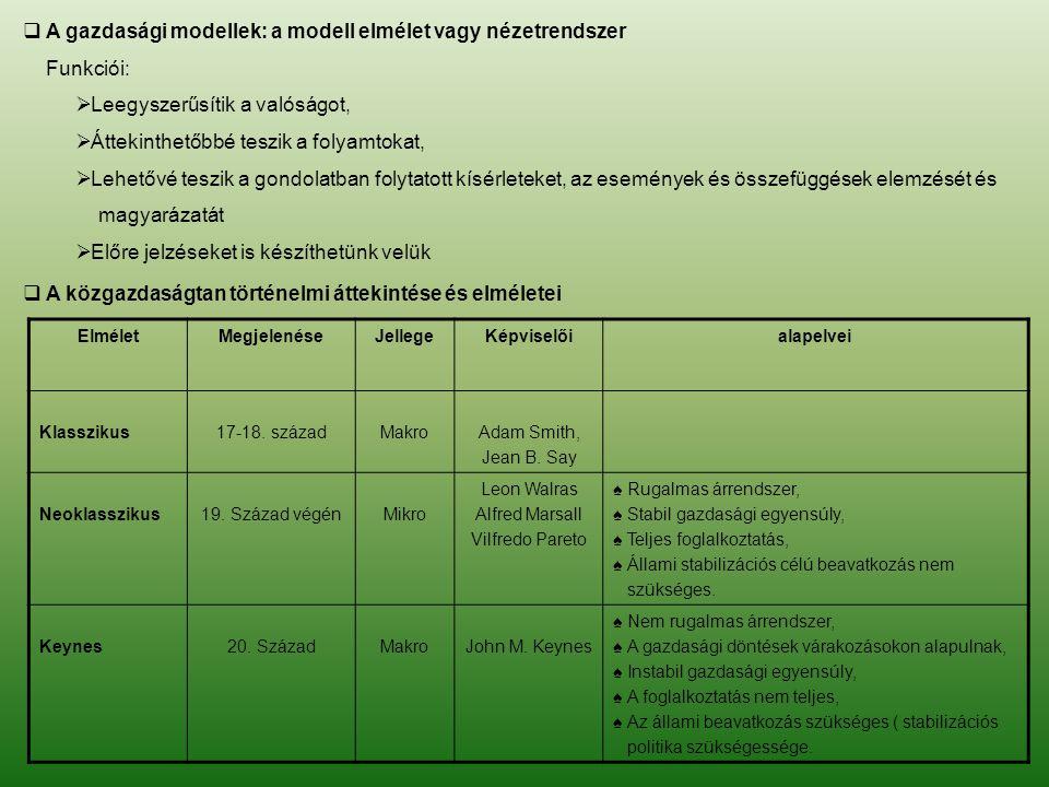 A gazdasági modellek: a modell elmélet vagy nézetrendszer Funkciói: