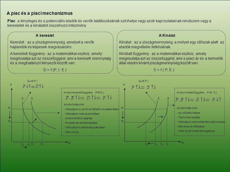 A piac és a piaci mechanizmus