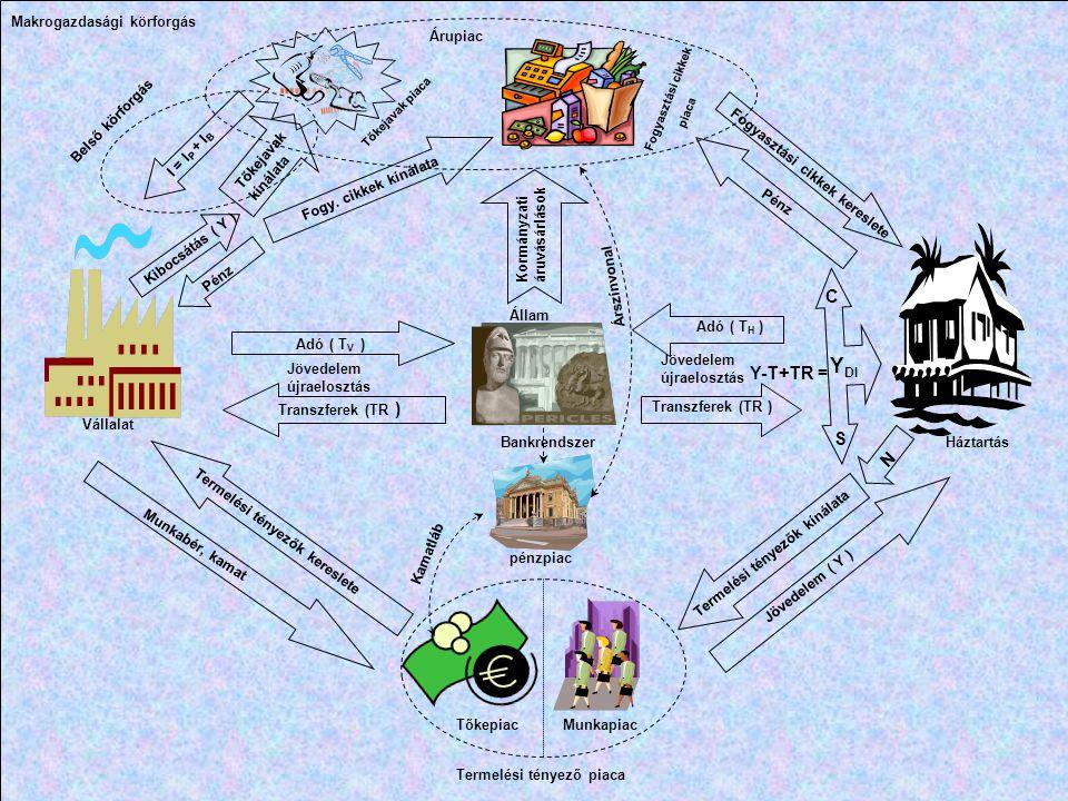 YDI C Y-T+TR = S N Makrogazdasági körforgás Árupiac Belső körforgás