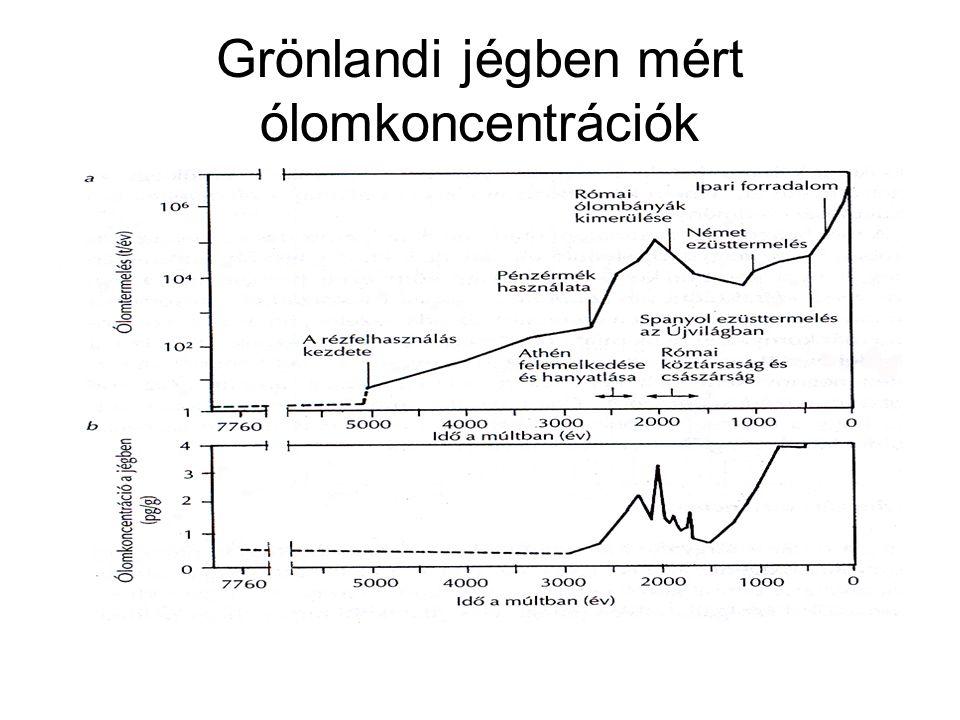 Grönlandi jégben mért ólomkoncentrációk