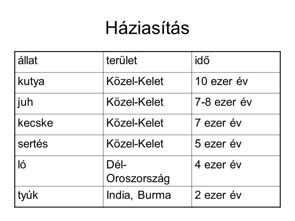 Háziasítás állat terület idő kutya Közel-Kelet 10 ezer év juh