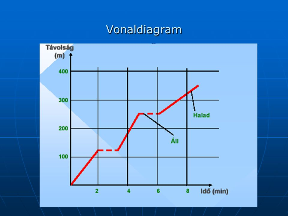 Vonaldiagram