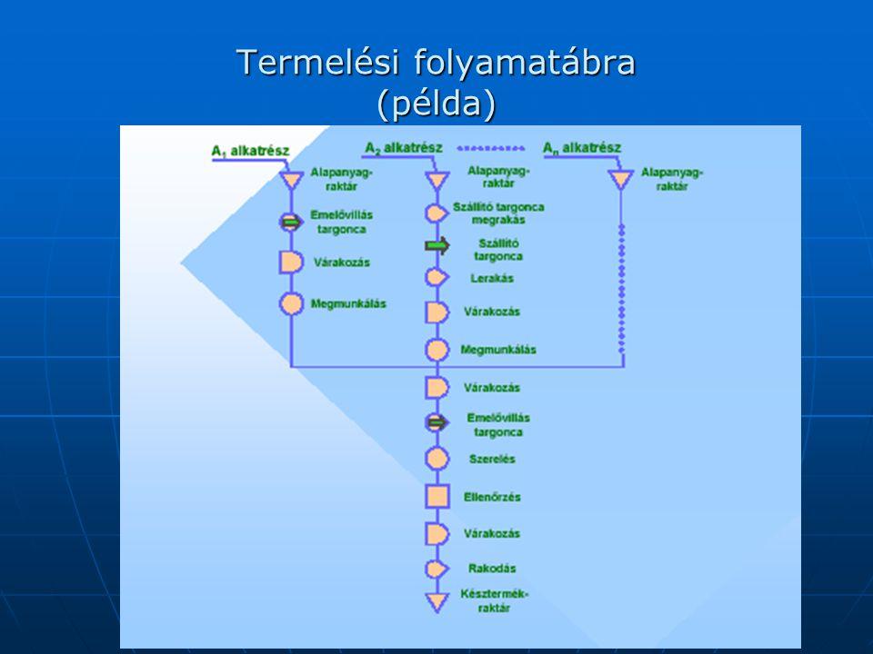 Termelési folyamatábra (példa)