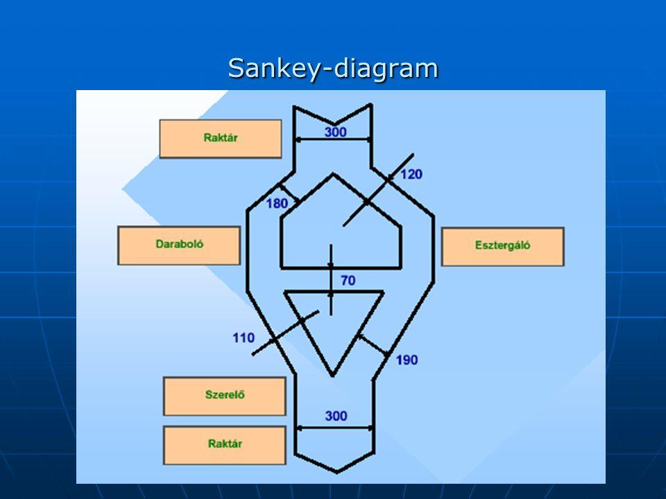 Sankey-diagram