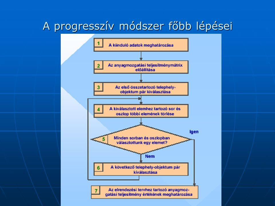 A progresszív módszer főbb lépései