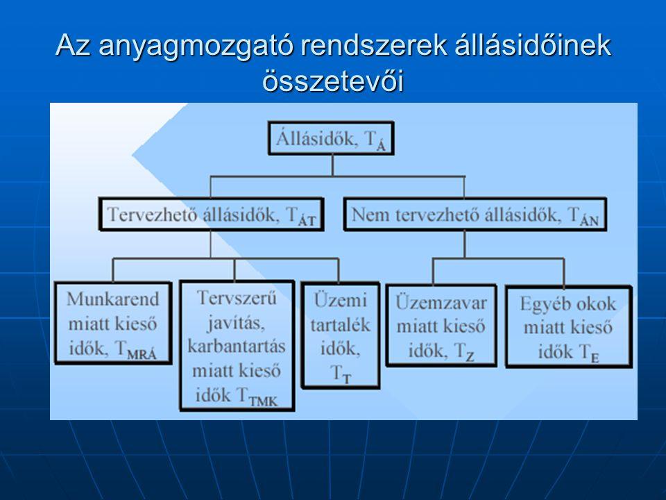 Az anyagmozgató rendszerek állásidőinek összetevői