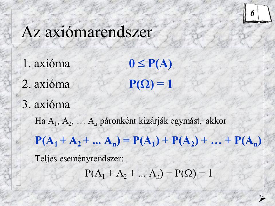 Az axiómarendszer 1. axióma 0  P(A) 2. axióma P() = 1 3. axióma