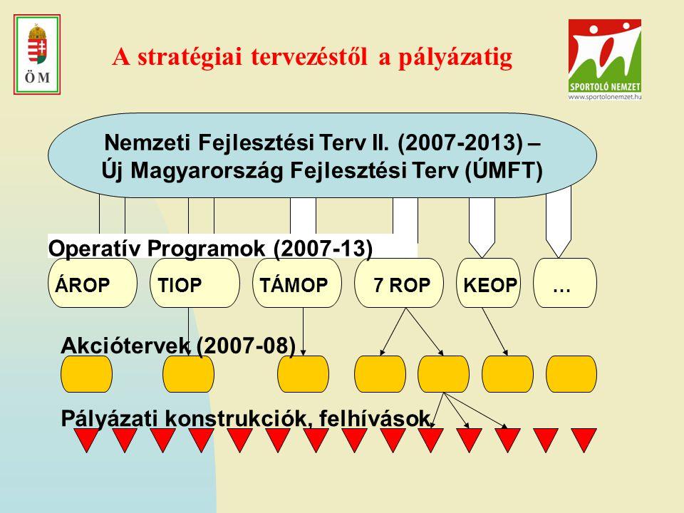 A stratégiai tervezéstől a pályázatig