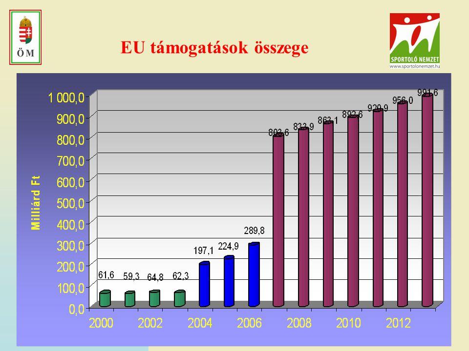 EU támogatások összege