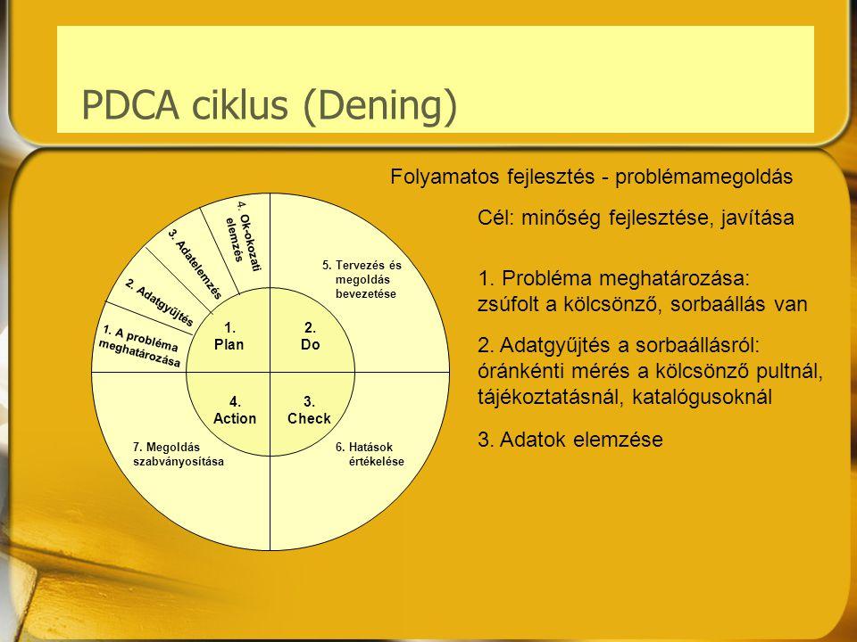 PDCA ciklus (Dening) Folyamatos fejlesztés - problémamegoldás