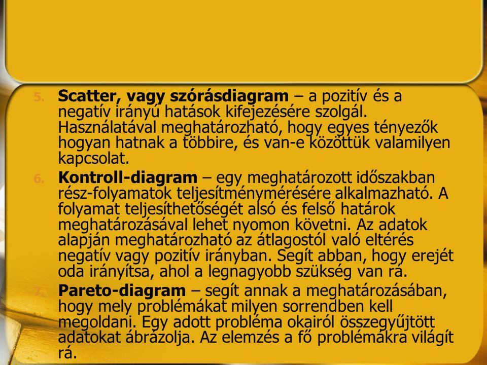 Scatter, vagy szórásdiagram – a pozitív és a negatív irányú hatások kifejezésére szolgál. Használatával meghatározható, hogy egyes tényezők hogyan hatnak a többire, és van-e közöttük valamilyen kapcsolat.