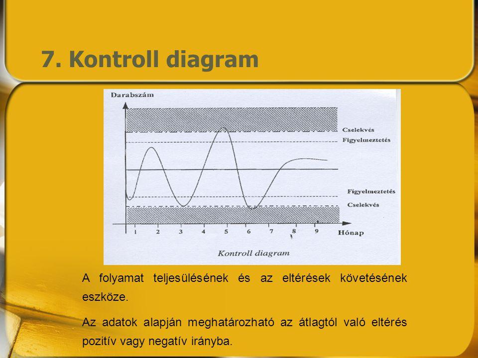 7. Kontroll diagram A folyamat teljesülésének és az eltérések követésének eszköze.