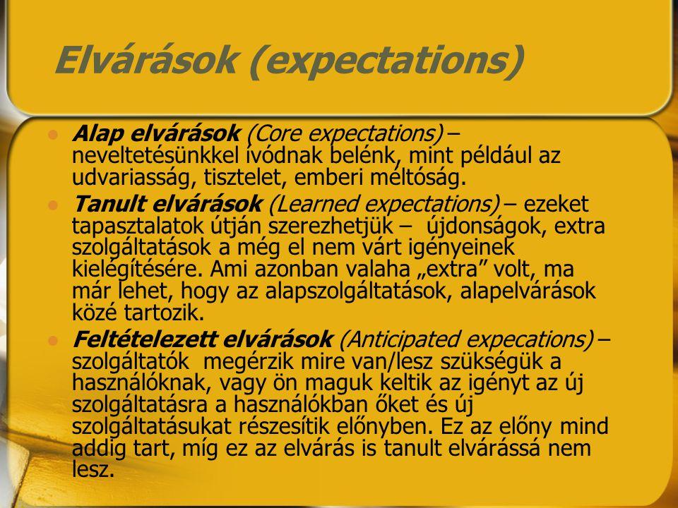 Elvárások (expectations)