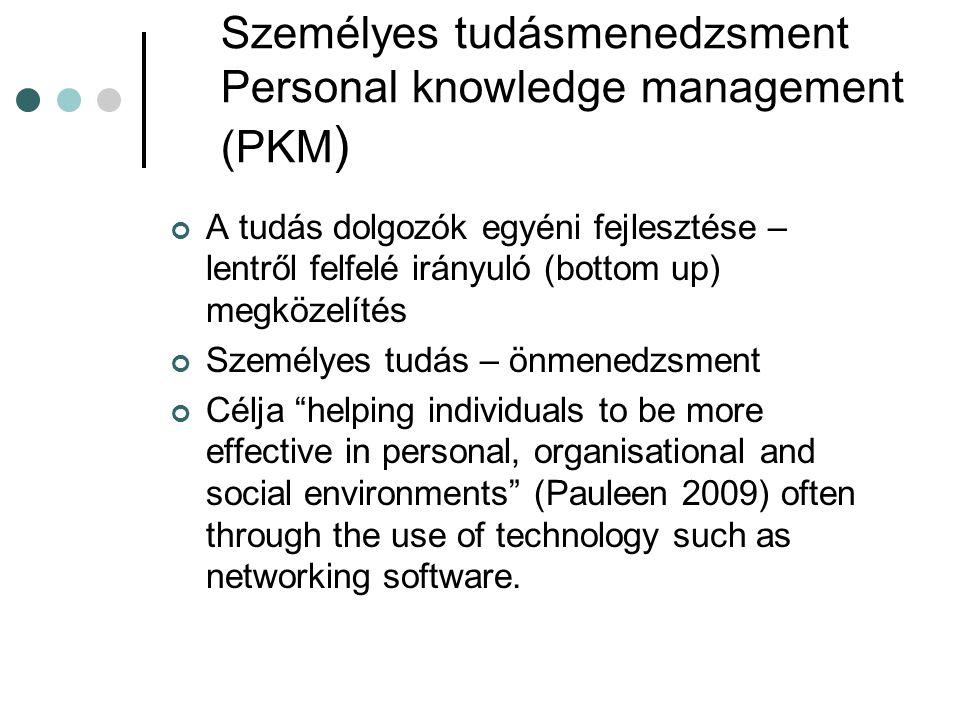 Személyes tudásmenedzsment Personal knowledge management (PKM)