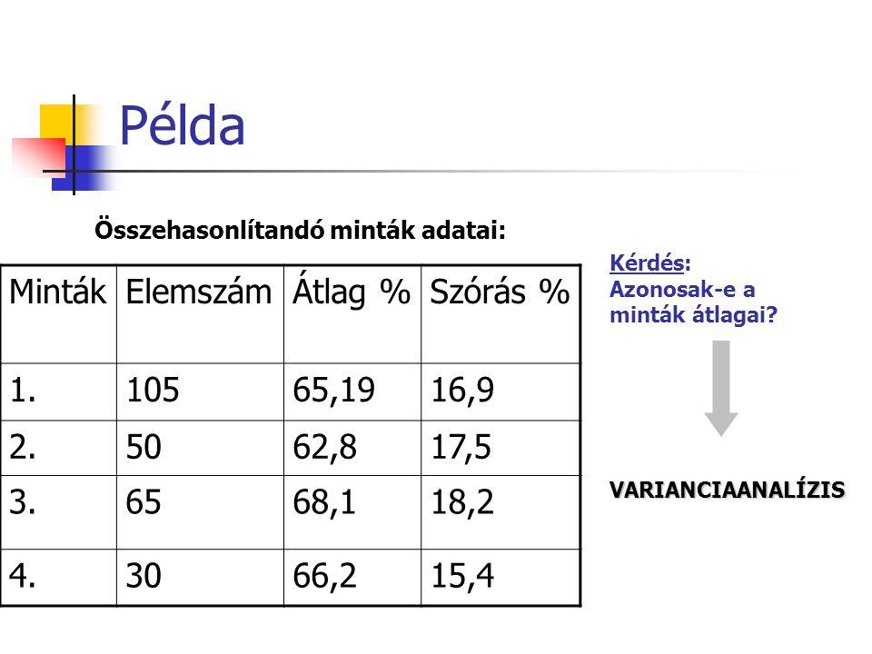 Példa Minták Elemszám Átlag % Szórás % 1. 105 65,19 16,9 2. 50 62,8