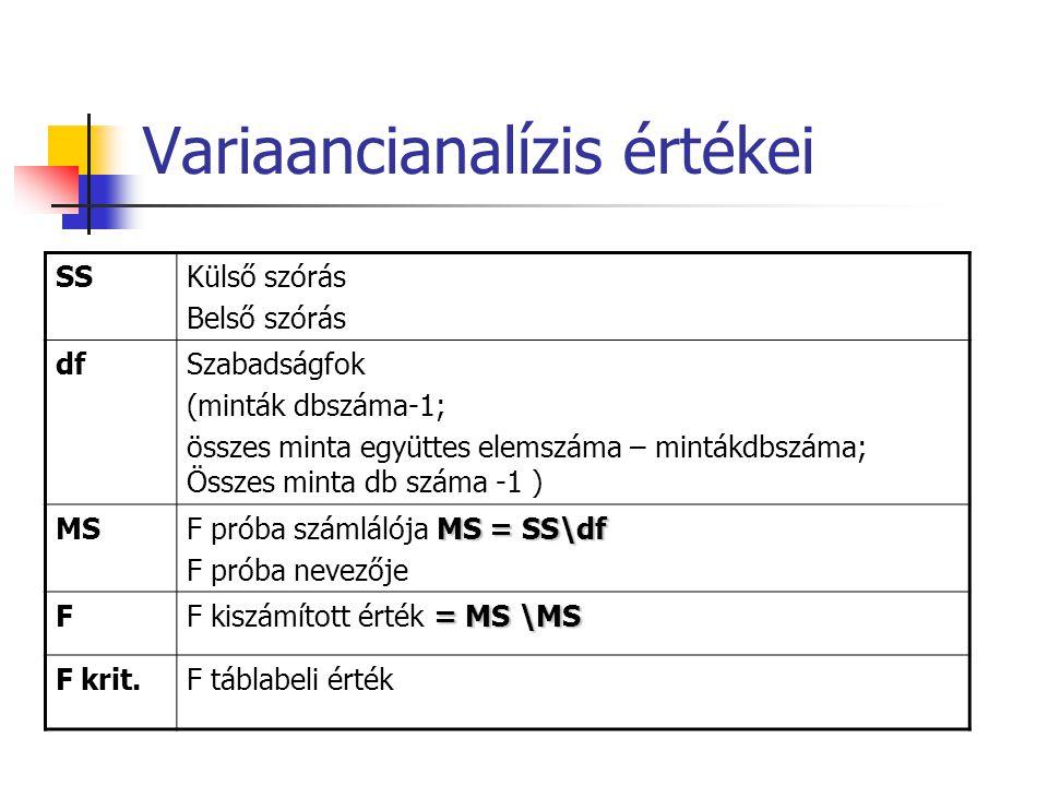 Variaancianalízis értékei