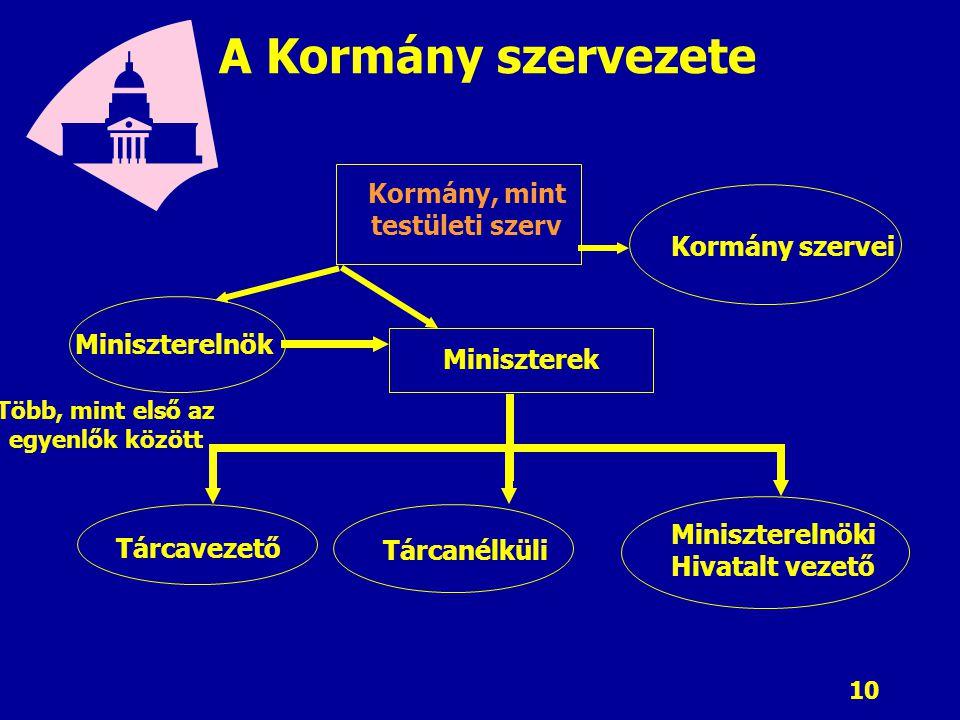 A Kormány szervezete Kormány, mint testületi szerv Kormány szervei