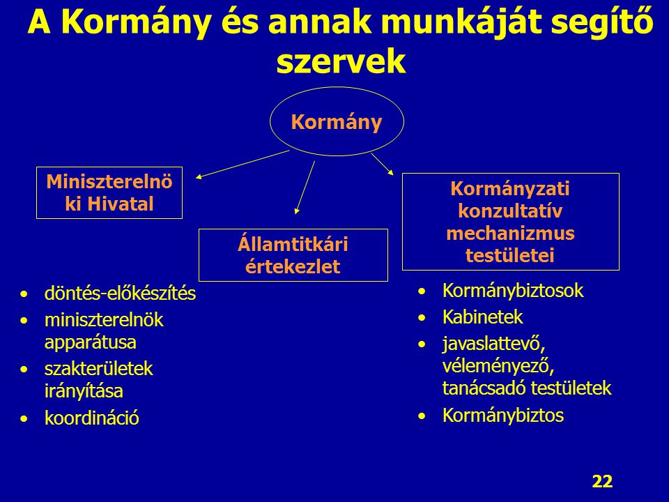 A Kormány és annak munkáját segítő szervek