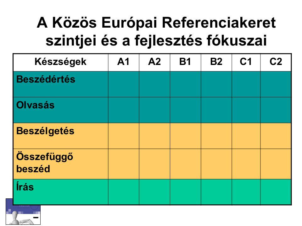 A Közös Európai Referenciakeret szintjei és a fejlesztés fókuszai