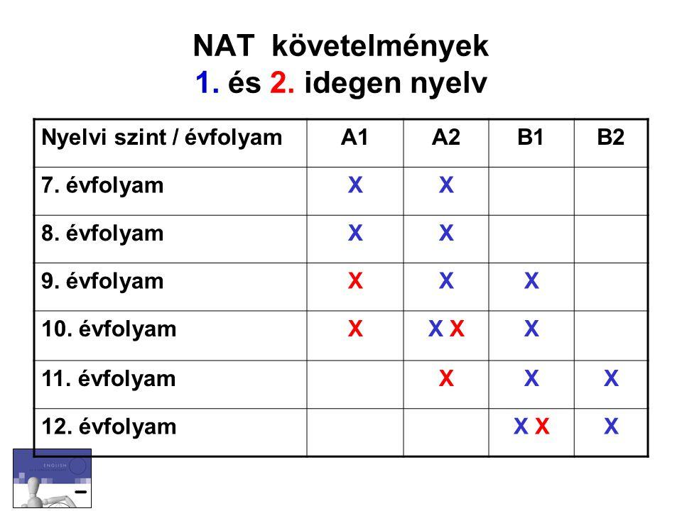NAT követelmények 1. és 2. idegen nyelv