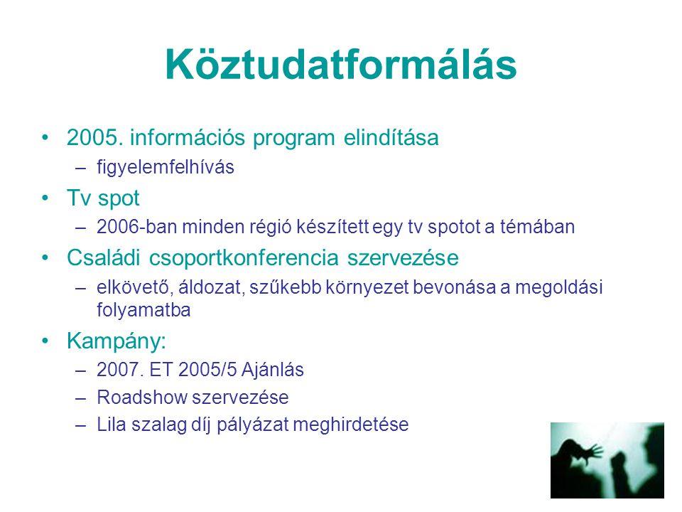 Köztudatformálás 2005. információs program elindítása Tv spot