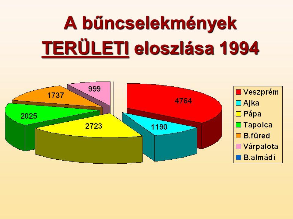 A bűncselekmények TERÜLETI eloszlása 1994