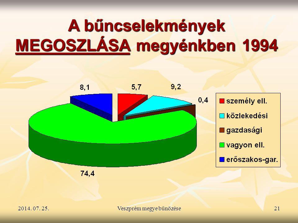 MEGOSZLÁSA megyénkben 1994