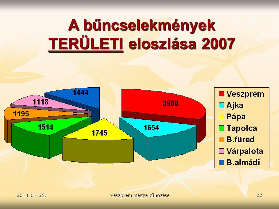 Veszprém megye bűnözése
