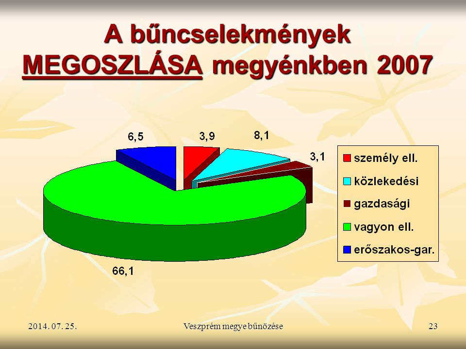 A bűncselekmények MEGOSZLÁSA megyénkben 2007