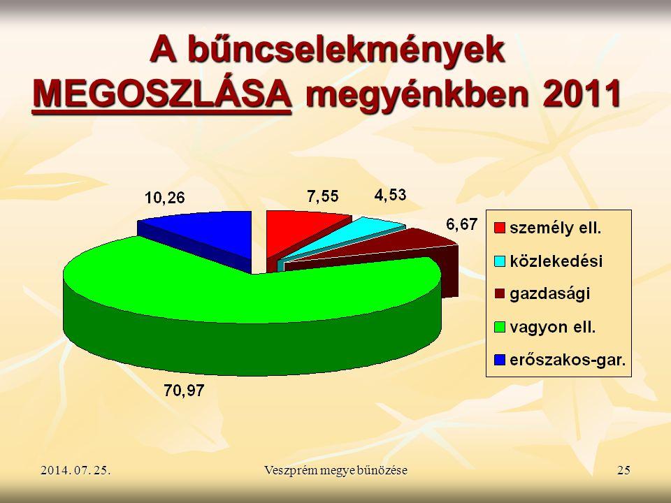 A bűncselekmények MEGOSZLÁSA megyénkben 2011