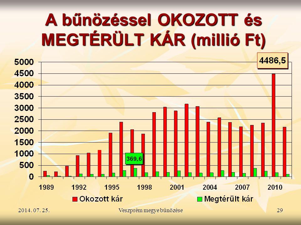 A bűnözéssel OKOZOTT és MEGTÉRÜLT KÁR (millió Ft)