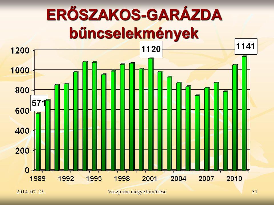 ERŐSZAKOS-GARÁZDA bűncselekmények