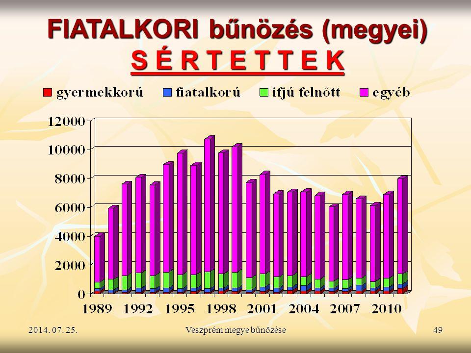 FIATALKORI bűnözés (megyei) S É R T E T T E K