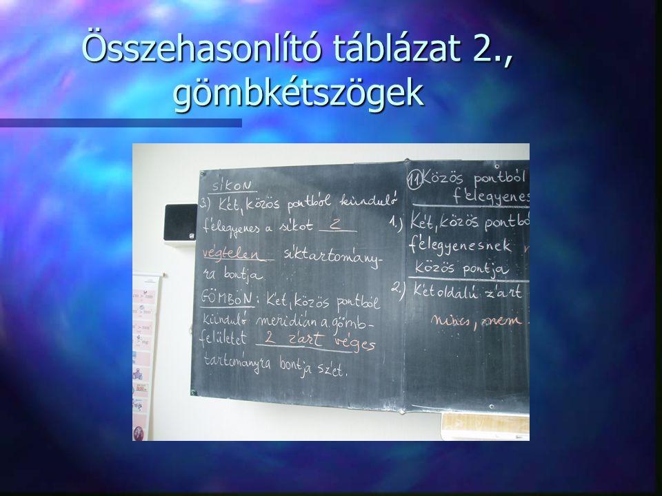 Összehasonlító táblázat 2., gömbkétszögek