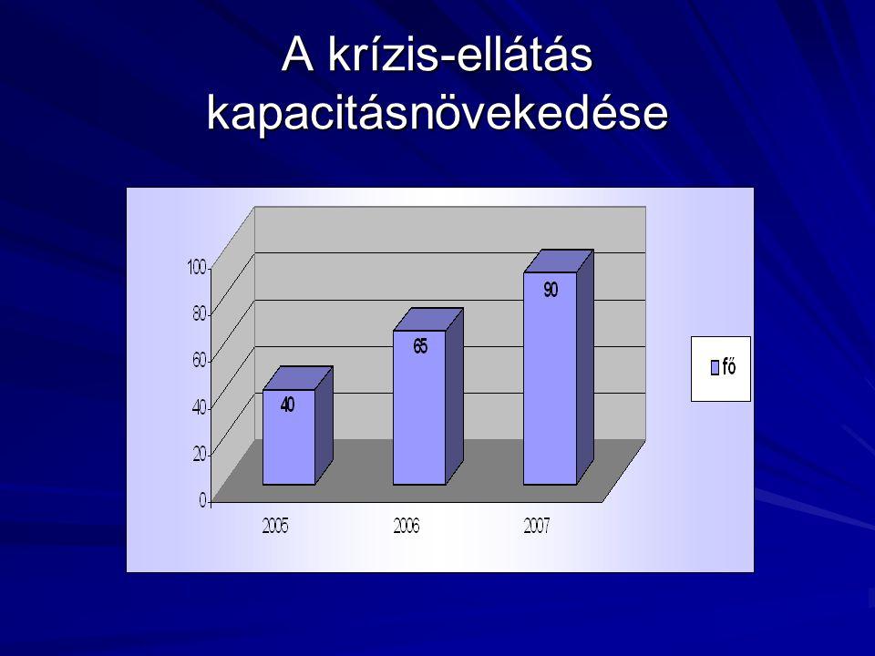 A krízis-ellátás kapacitásnövekedése