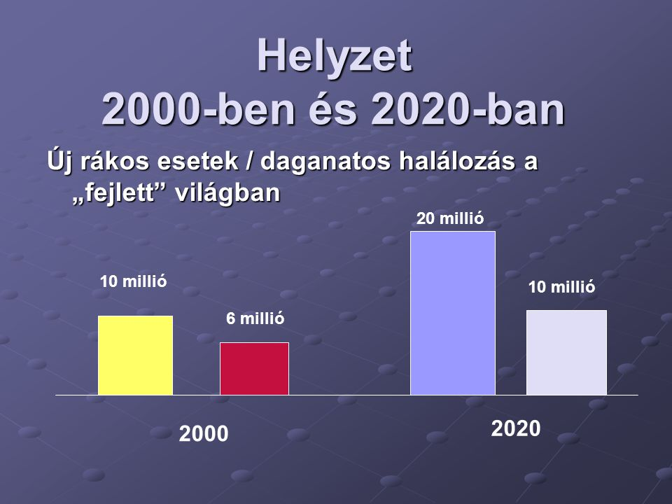 """Helyzet 2000-ben és 2020-ban Új rákos esetek / daganatos halálozás a """"fejlett világban. 20 millió."""