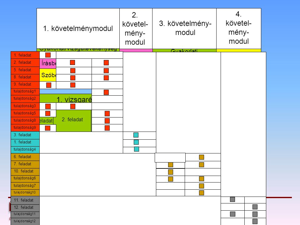 2. követel-mény-modul 4. követel-mény-modul 3. követelmény-modul