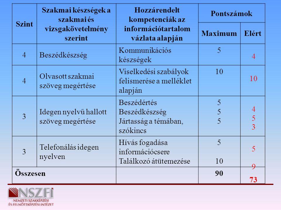 Szakmai készségek a szakmai és vizsgakövetelmény szerint