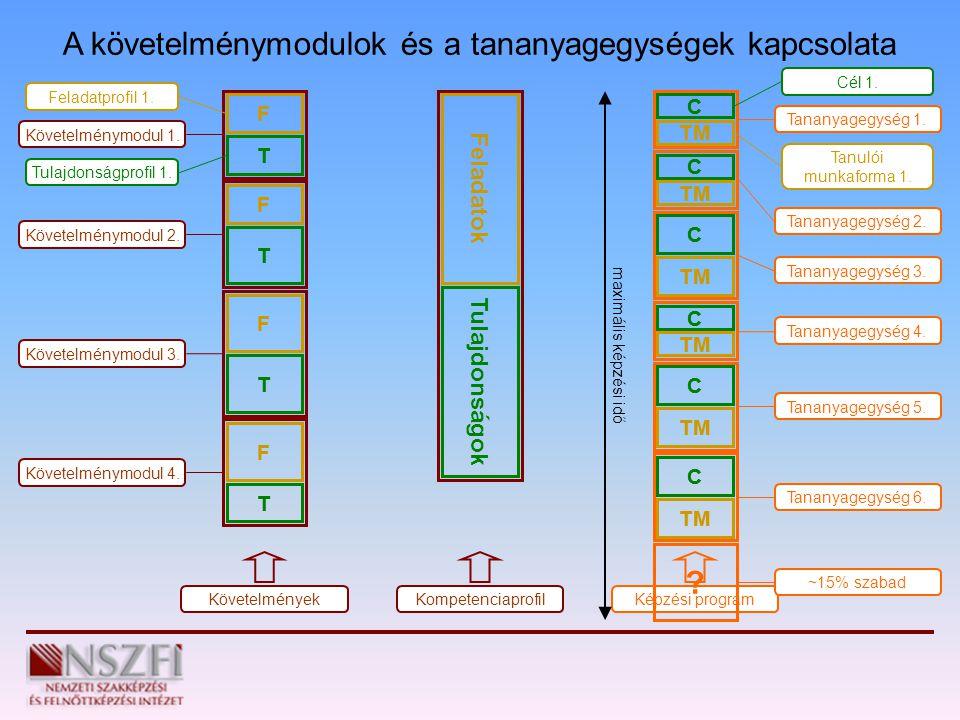 A követelménymodulok és a tananyagegységek kapcsolata