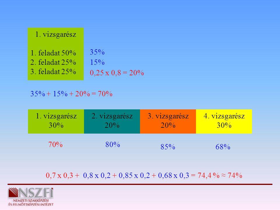 1. vizsgarész 1. feladat 50% 2. feladat 25% 3. feladat 25% 35% 15% 0,25 x 0,8 = 20% 35% + 15% + 20% = 70%