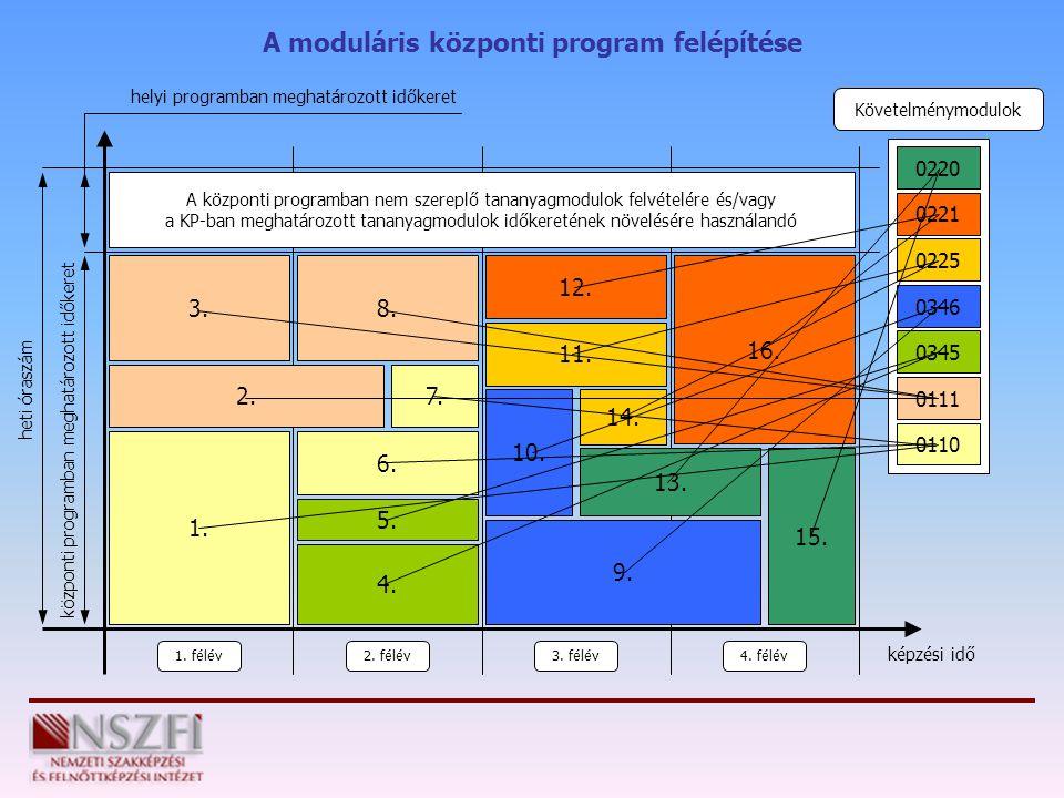 A moduláris központi program felépítése