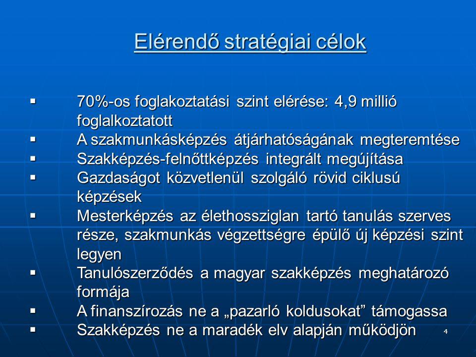 Elérendő stratégiai célok
