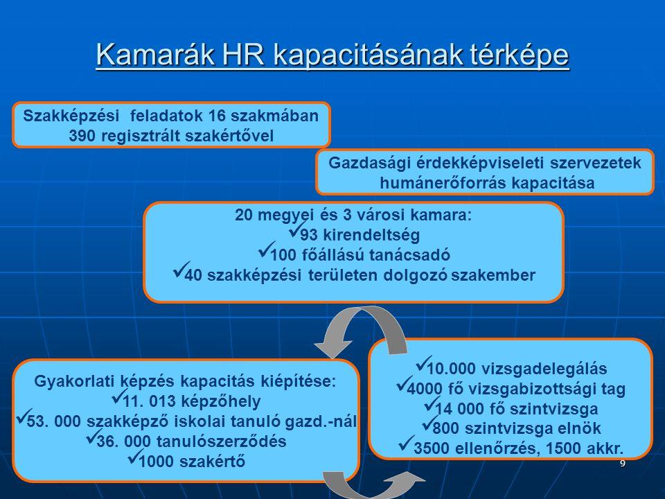 Kamarák HR kapacitásának térképe