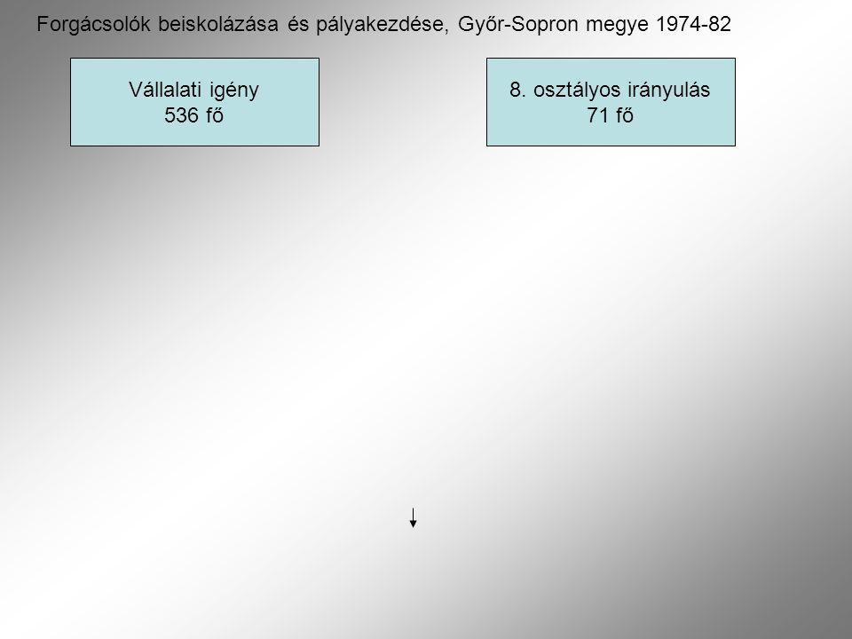 Forgácsolók beiskolázása és pályakezdése, Győr-Sopron megye 1974-82